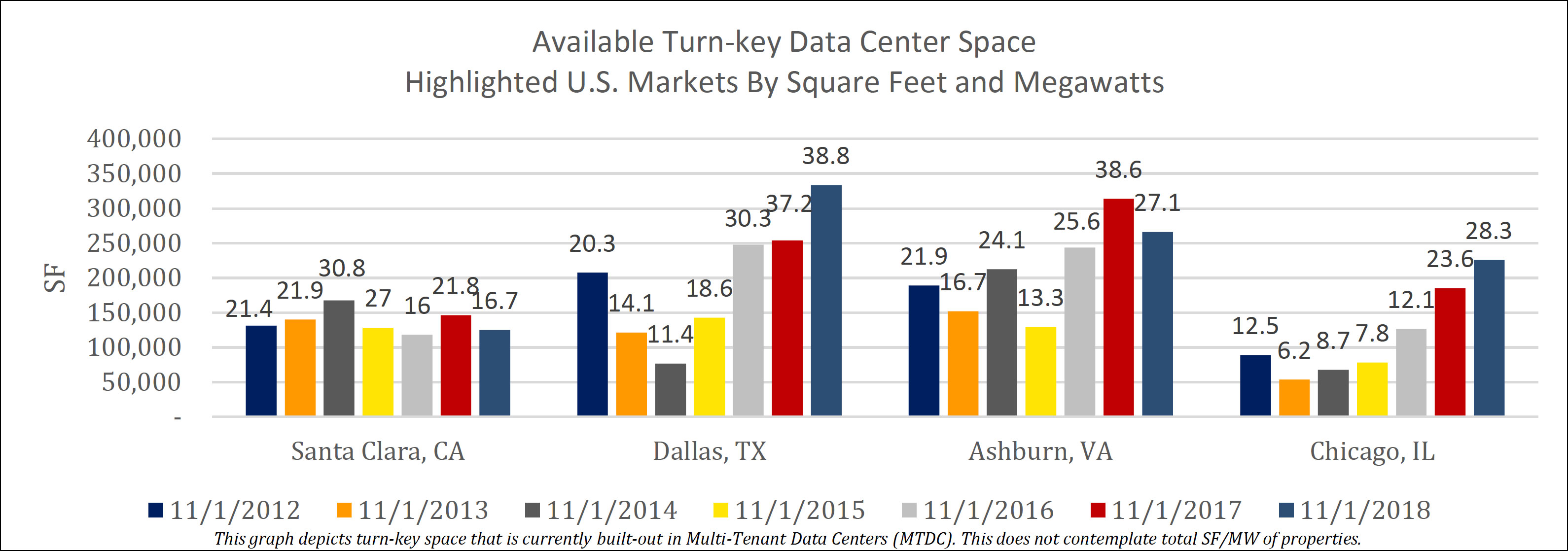 Available Turn-key Data Center Space