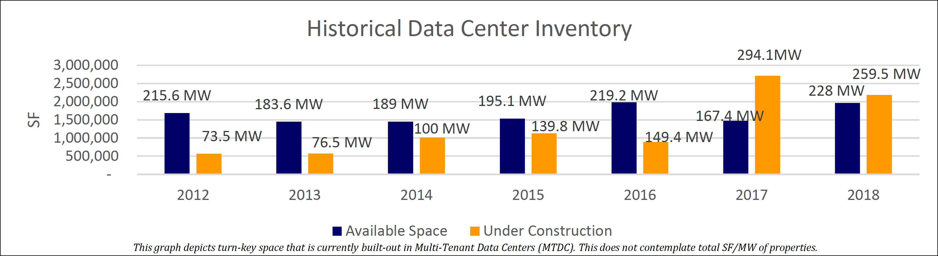 Historical Data Center Inventory-2019