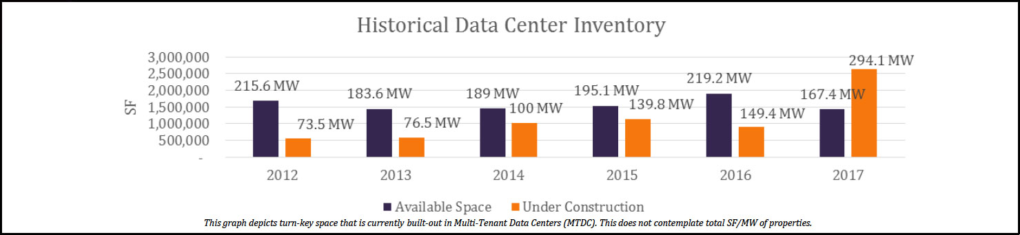 Historical Data center Inventory