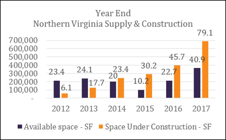 Year End Northern Virginian Supply & Construction